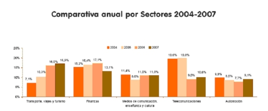 comparativa anual sectores
