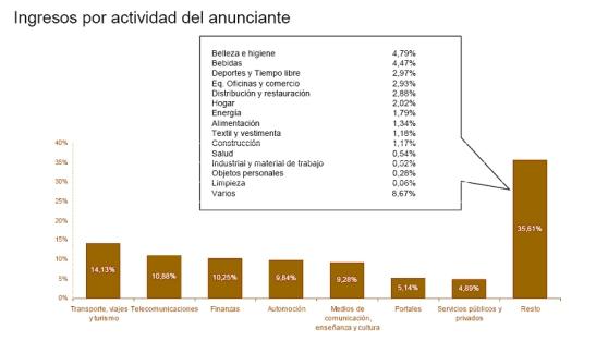 ingresos por anunciante